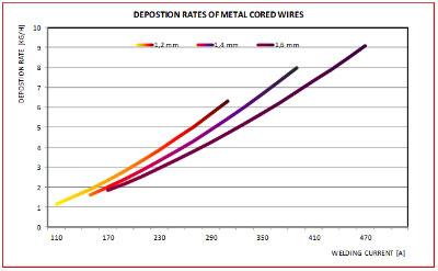 Zdj. 9. Krzywe współczynniki stapiania dla drutów proszkowych z rdzeniem metalicznym o średnicy 1,2; 1,4 i 1,6 mm