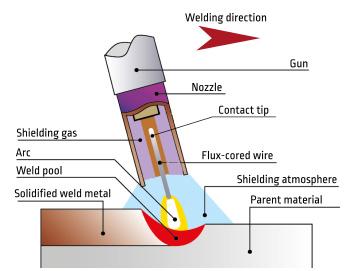 Spawanie MIGMAG drutem proszkowym metalicznym 138 Brak potrzeby usunięcia żużla.