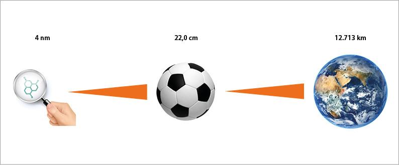 Stosunek wilekości nanocząsteczek jest porównywalny z boiskiem piłkarskim, w stosunku do całej ziemi