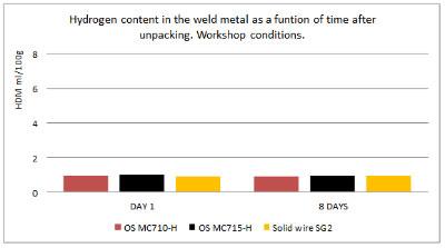 Wodór dyfundujący w stopiwe Outershield MC710-H,  MC715-H oraz drut lity SG-2 w funkcji czasu –po wyjęciu z opakowania w warunkach warsztatowych. Przechowywanie w warunkach warsztatowych.