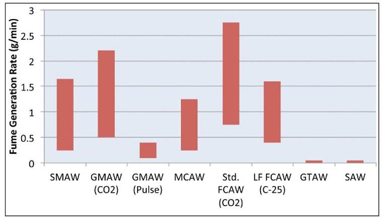 Zdj 1. Informacja o ilości generowanych zanieczyszczeń, procesy spawania łukowego Źródło Przewodnik Dla Redukcji Dymów Spawalniczych, Welding Journal, Styczeń 2016, str. 50-57. 50-57.