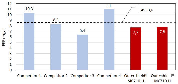 Zdj. 2. Poziom emisji spalin – wyniki testu standardowy drut metaliczny Lincoln Electric, klasa E70C-6M. Warunki Testu WFS 11.6mmin, U=31.4-32.4V. Źródło testy wewnętrzne.