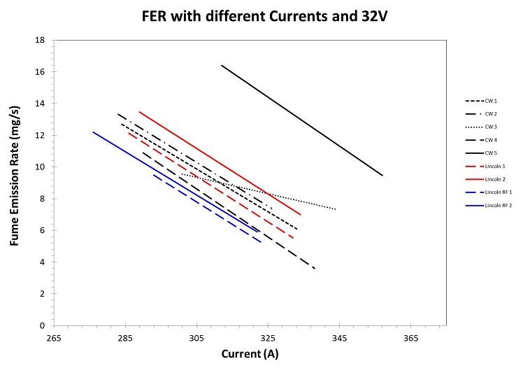 Zdj. 4. Poziom emisji spalin z różnym prądem, U=32V.