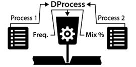 Kemppi=-funckja 8 - D.process-figel